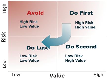 How To Deliver Business Value To Your Stakeholders Raman Technologies Inc